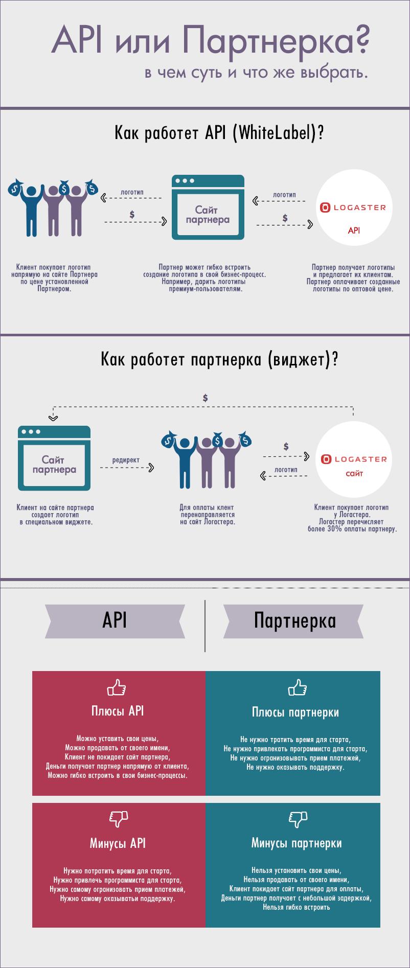 API или Партнерка? В чем суть и что же выбрать.
